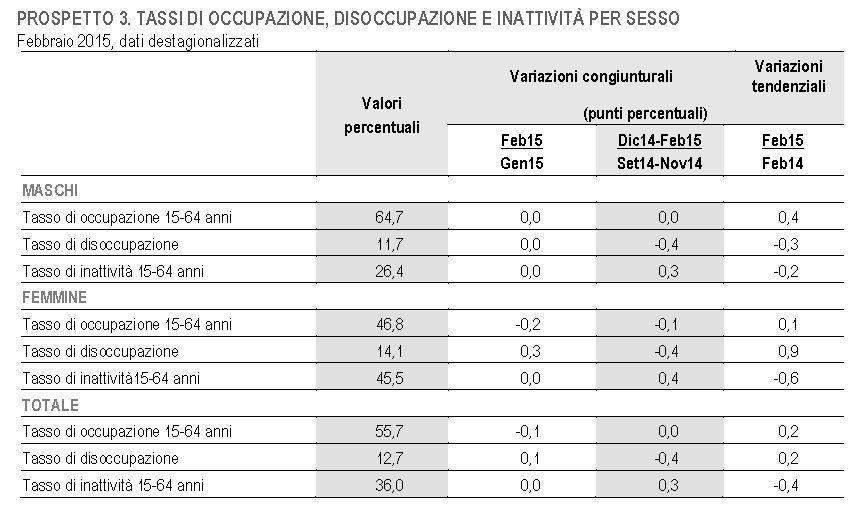 ISTAT DISOCCUPAZIONE
