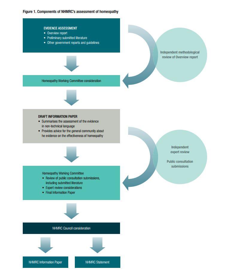 Come è stato condotto lo studio del NHMRC sull'omeopatia (fonte: nhmrc.gov.au)