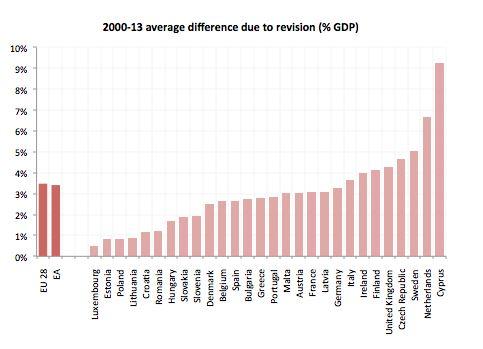 Come cambia il calcolo del PIL in base ai nuovi coefficienti macroeconomici (fonte: bruegel.org)