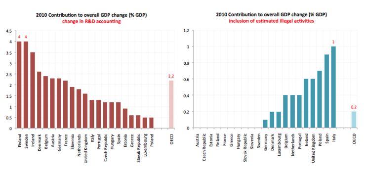 Il contributo dell'economia illegale sul PIL dei paesi europei (fonte: bruegel.org)