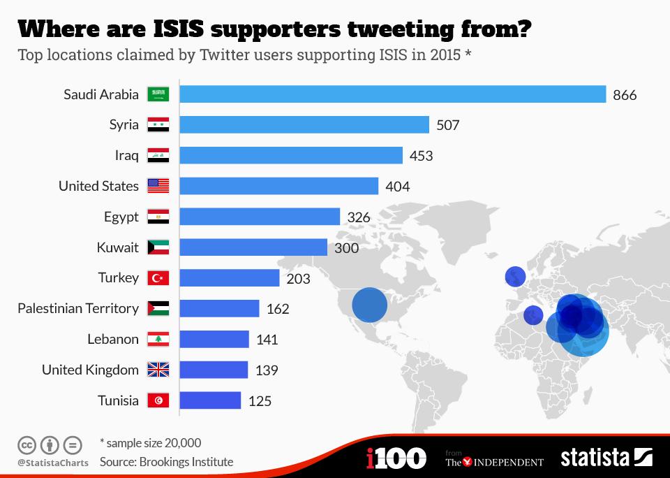 da dove arrivano i tweet che supportano l'isis