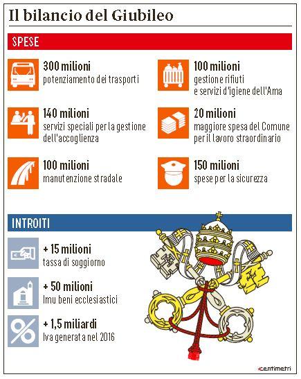 giubileo costi vaticano