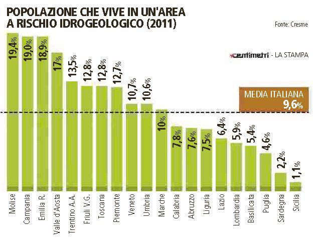 italia rischio idrogeologico 2