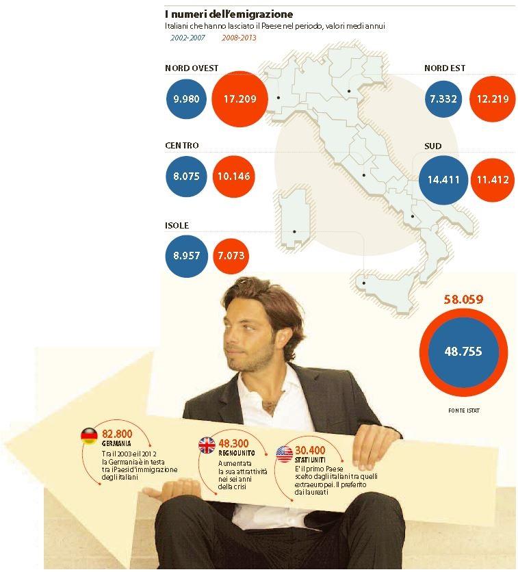 italiani emigranti