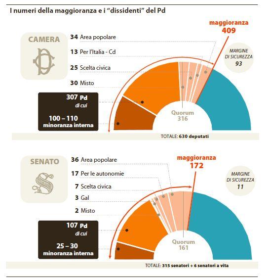 maggioranza dissidenti pd