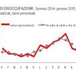 occupati disoccupati italia 2