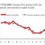 occupati disoccupati italia 3