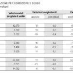 occupati disoccupati italia 4