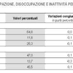 occupati disoccupati italia 5