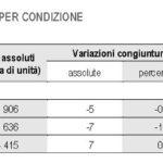occupati disoccupati italia 6