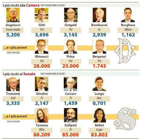 parlamentari più ricchi