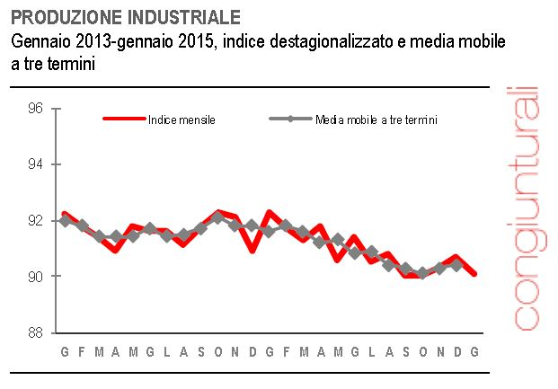 produzione industriale 2
