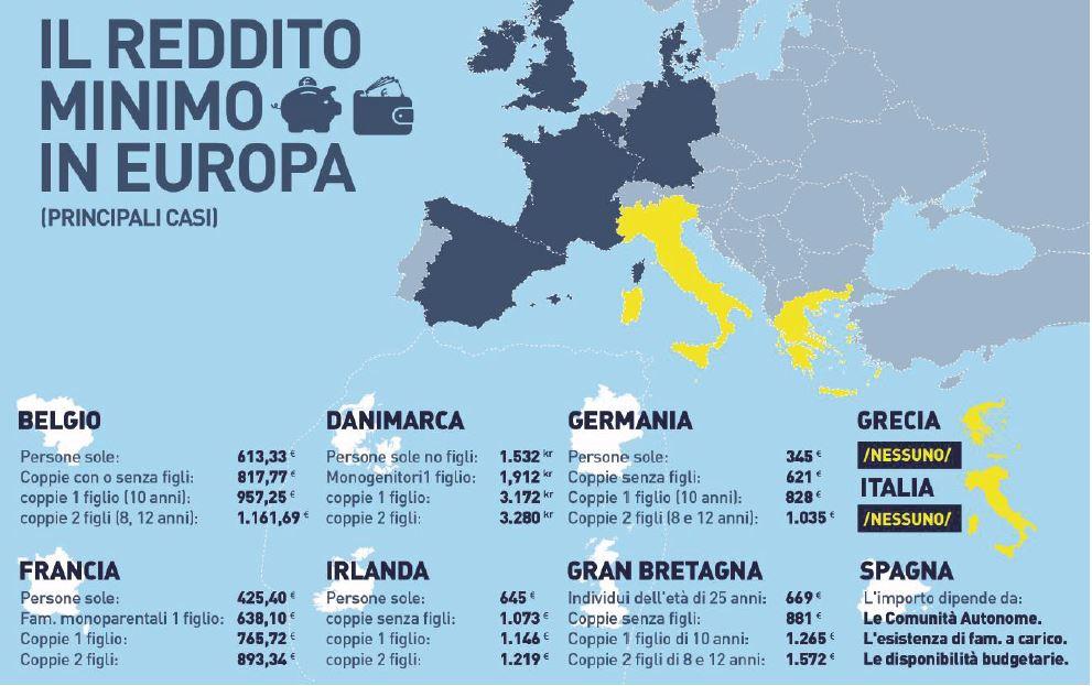 reddito minimo europa