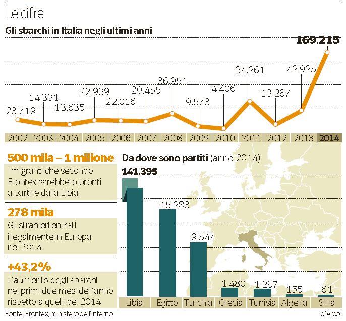 sbarchi italia migranti cifre frontex