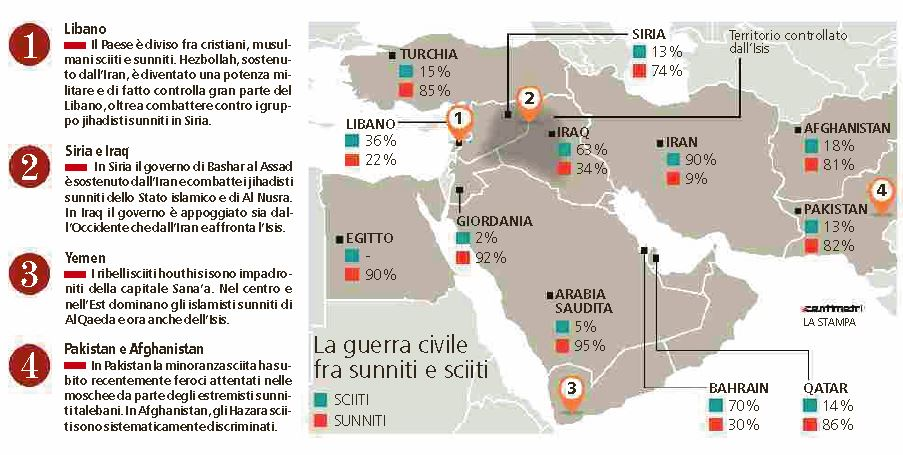 sciiti sunniti