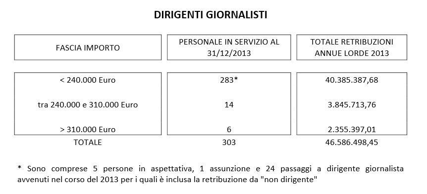 stipendi dipendenti rai 1
