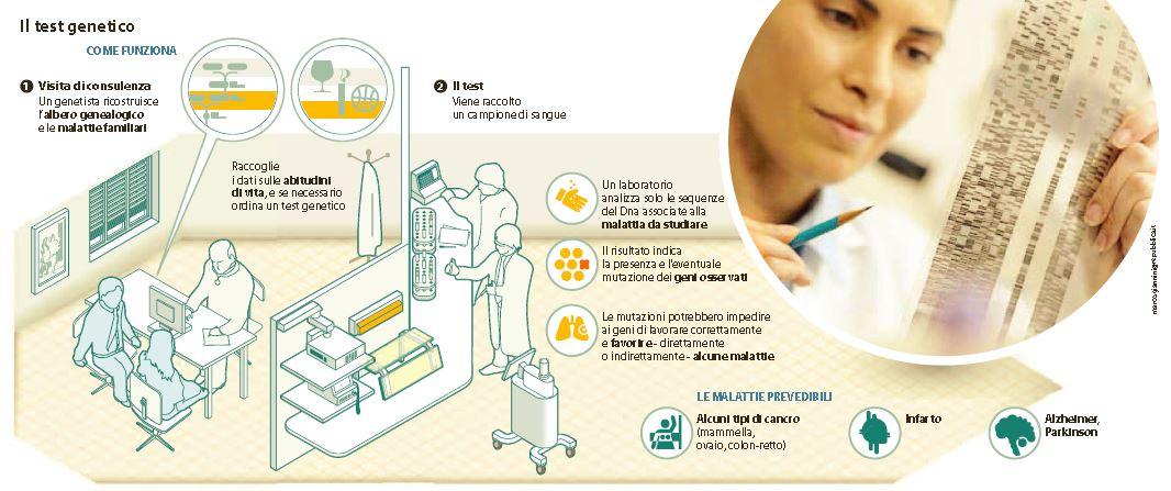 test genetico prevenzione cancro
