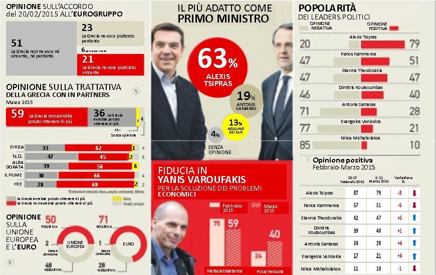 tsipras sondaggi syriza