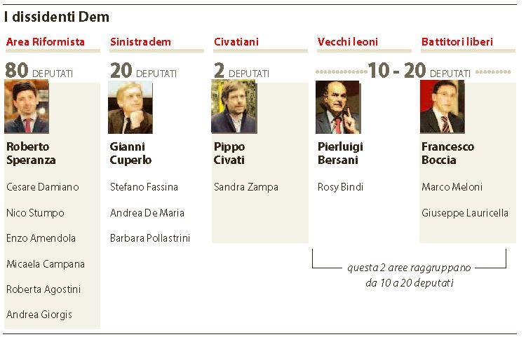 110 deputati dem anti italicum
