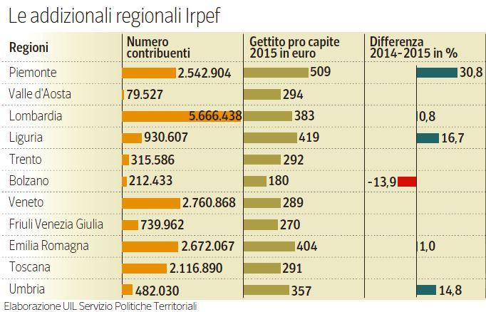 addizionali regionali irpef 1