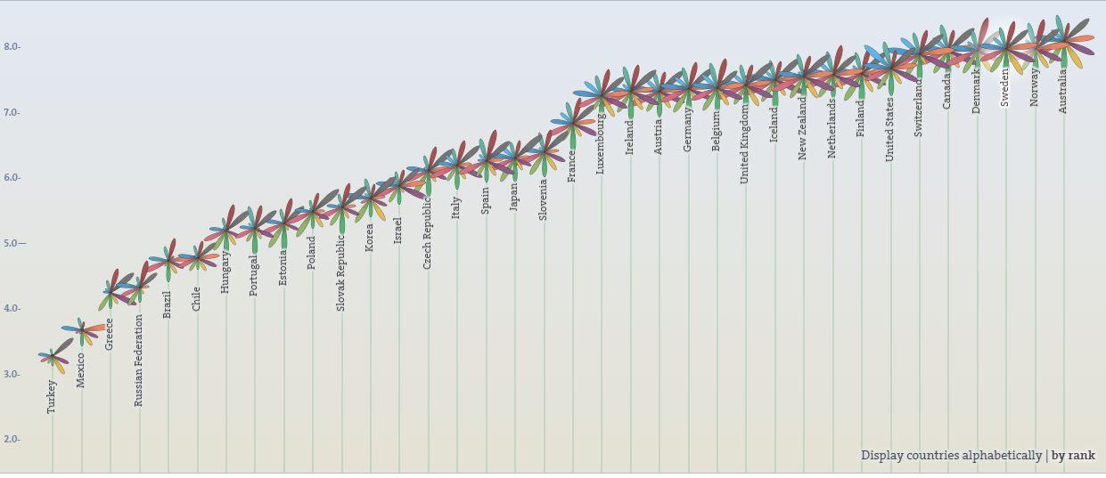 Il ranking in base alle risposte date dai partecipanti (fonte: http://www.oecdbetterlifeindex.org/)