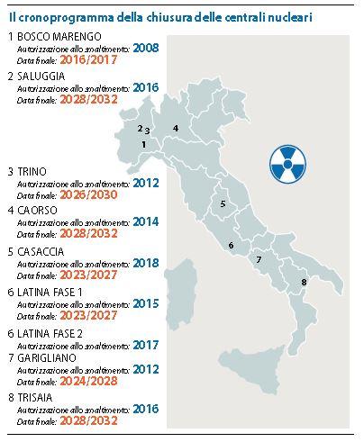 centrali nucleari italia