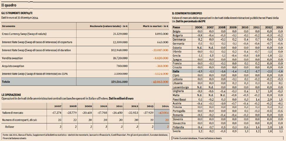 derivati 42 miliardi perdite
