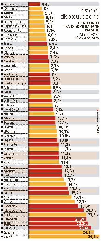 disoccupati regioni italiane
