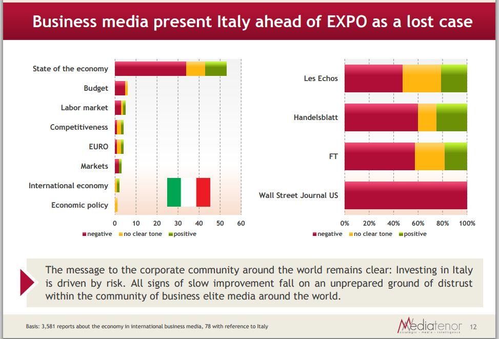 L'Italia è una causa persa? Almeno così la pensano i giornali economici (fonte: Media Tenor via Primaonline)