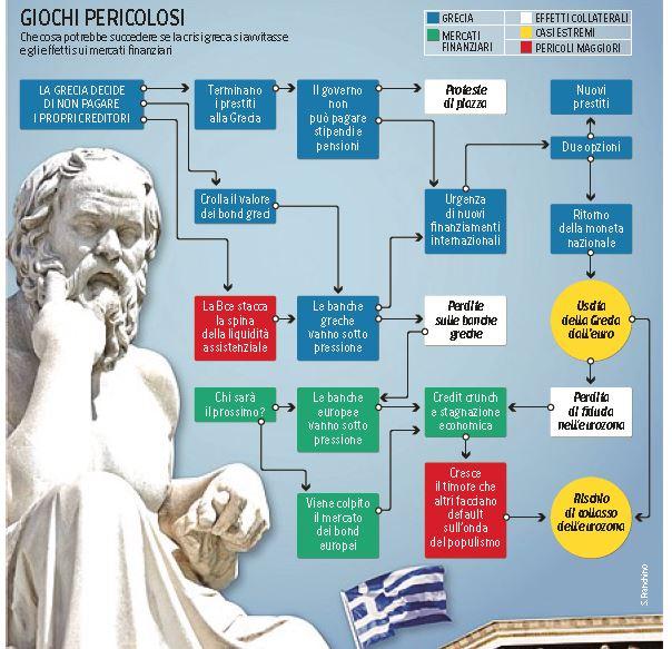 grecia uscire dall'euro