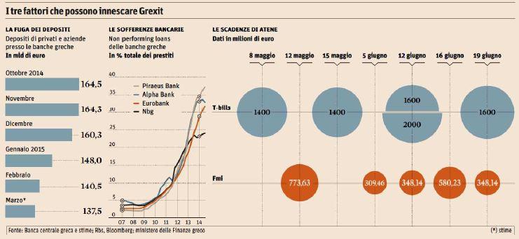 Le scadenze della Grecia e il rischio Grexit (Il Sole 24 Ore, 28 aprile 2015)