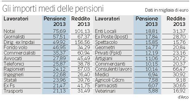 importi medi pensioni
