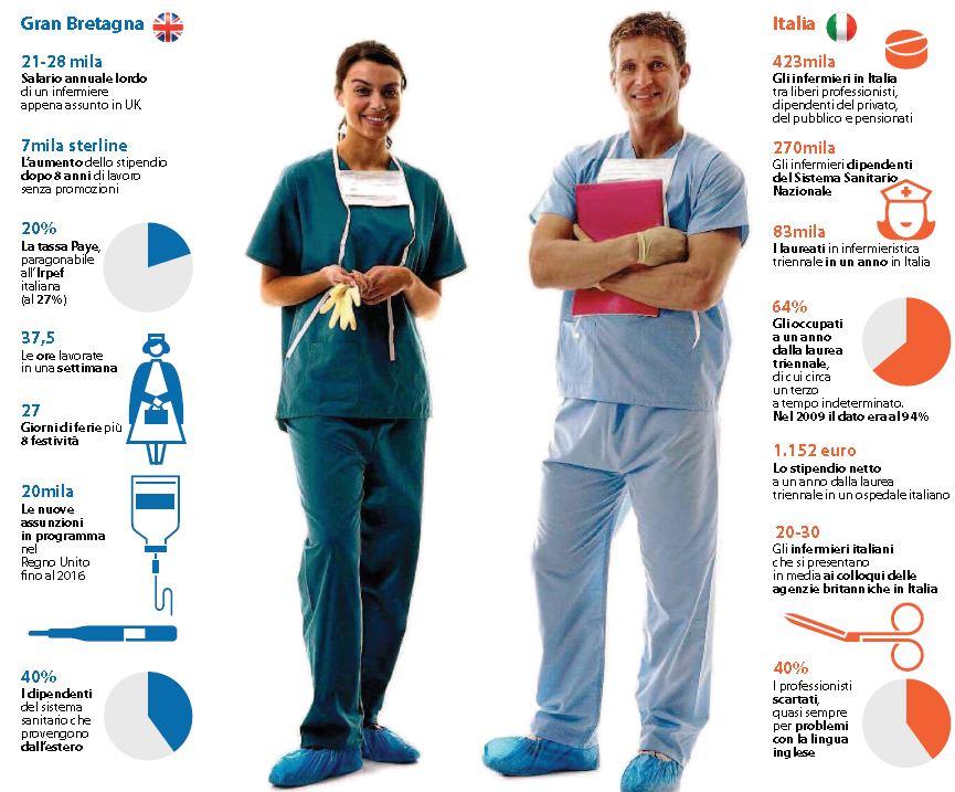 infermieri lavoro gran bretagna