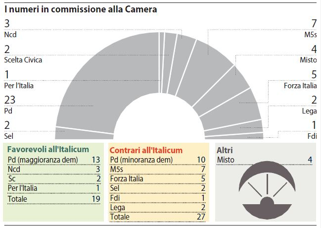 italicum numeri commissione