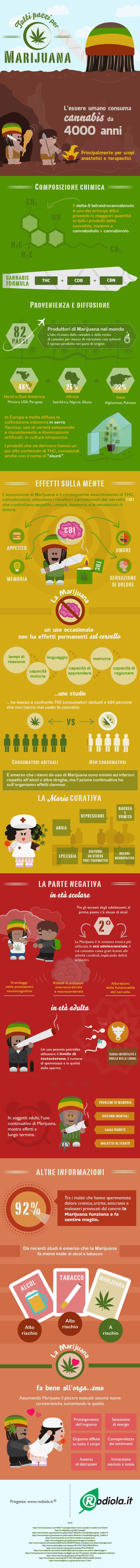 marijuana-infografica