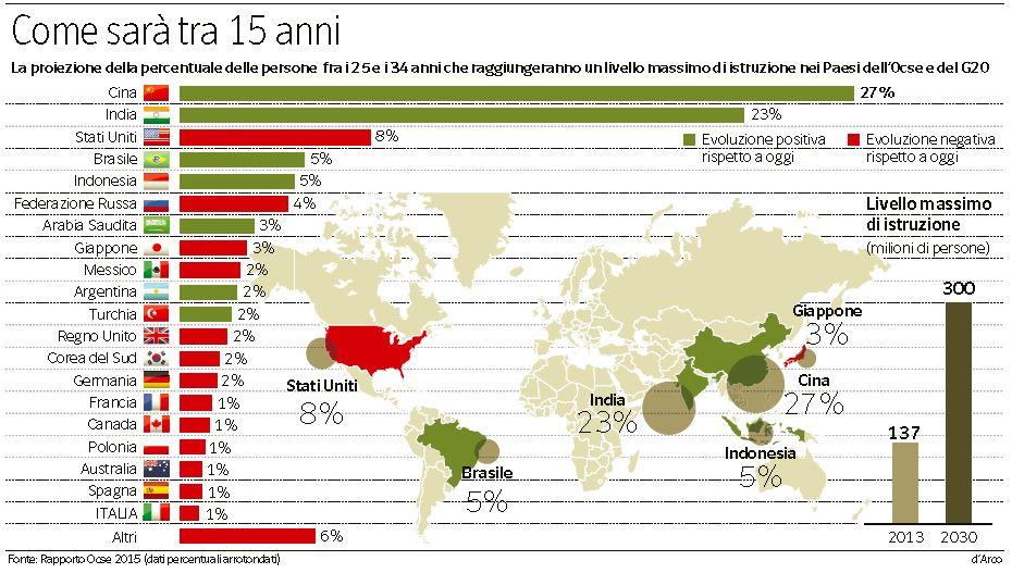 percentuale laureati nel mondo
