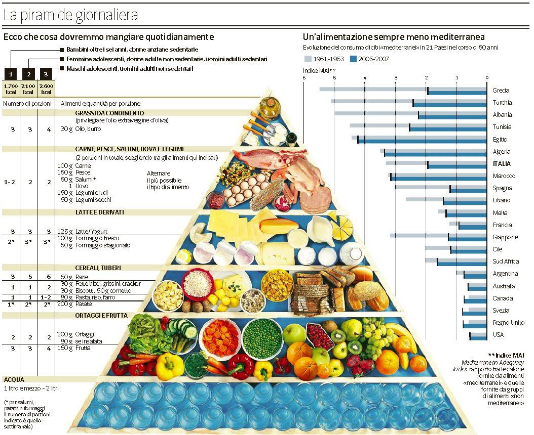 principi nutritivi della dieta mediterranea