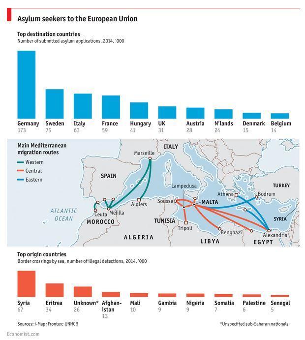 Il numero dei rifugiati per paese di provenienza e paese di destinazione (fonte: the economist.com)