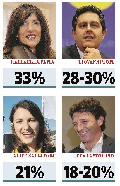 sondaggi elezioni liguria
