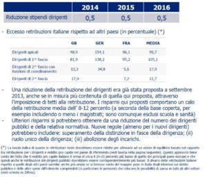 spending review cottarelli 2