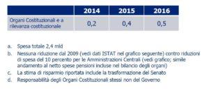 spending review cottarelli 4