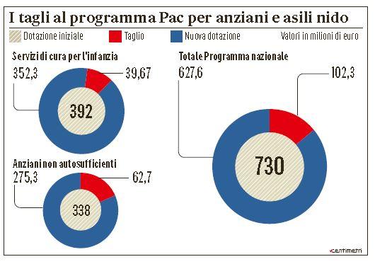 L'infografica del Messaggero sui tagli ai fondi del PAC
