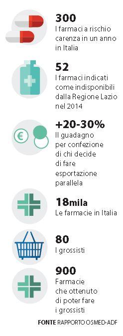 300 farmaci che non si trovano italia 2