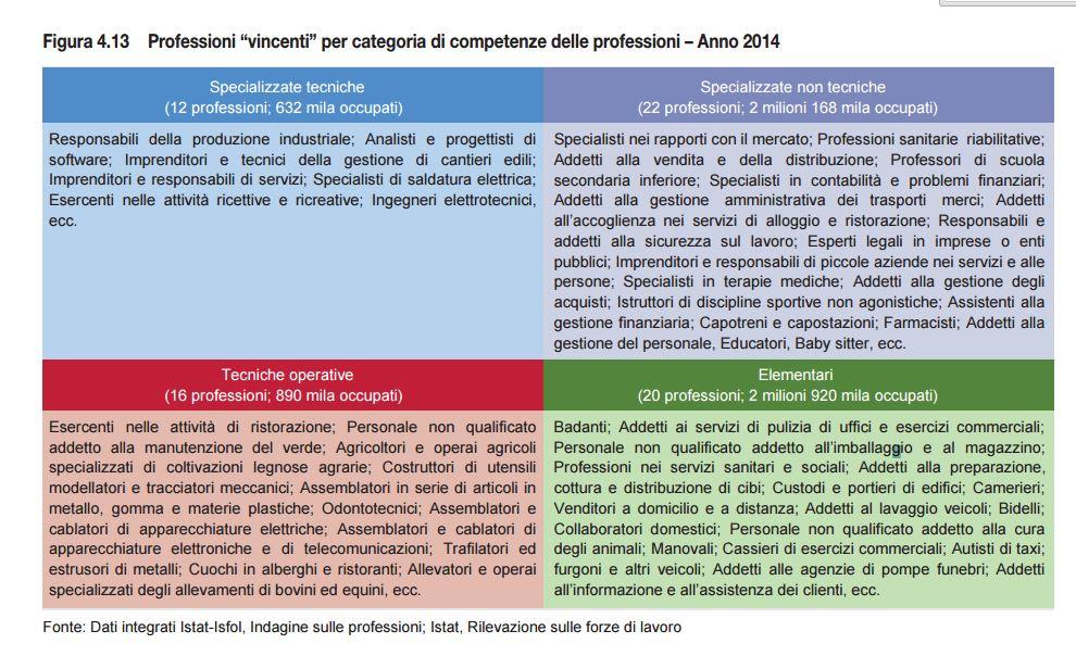 PROFESSIONI VINCENTI ISTAT RA2015 rapporto annuale