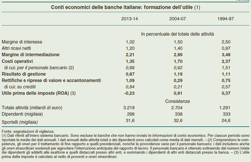banche italiane qe