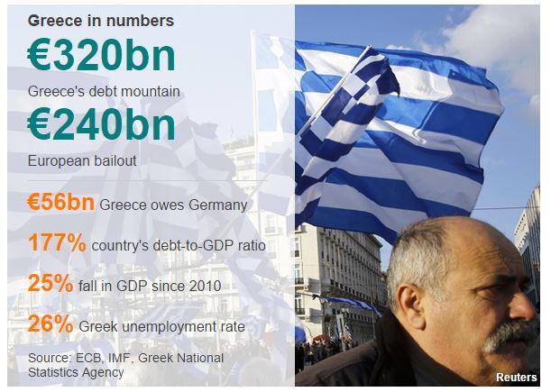 L'infografica di Reuters pubblicata da BBC sulla Grecia (19 maggio 2015)