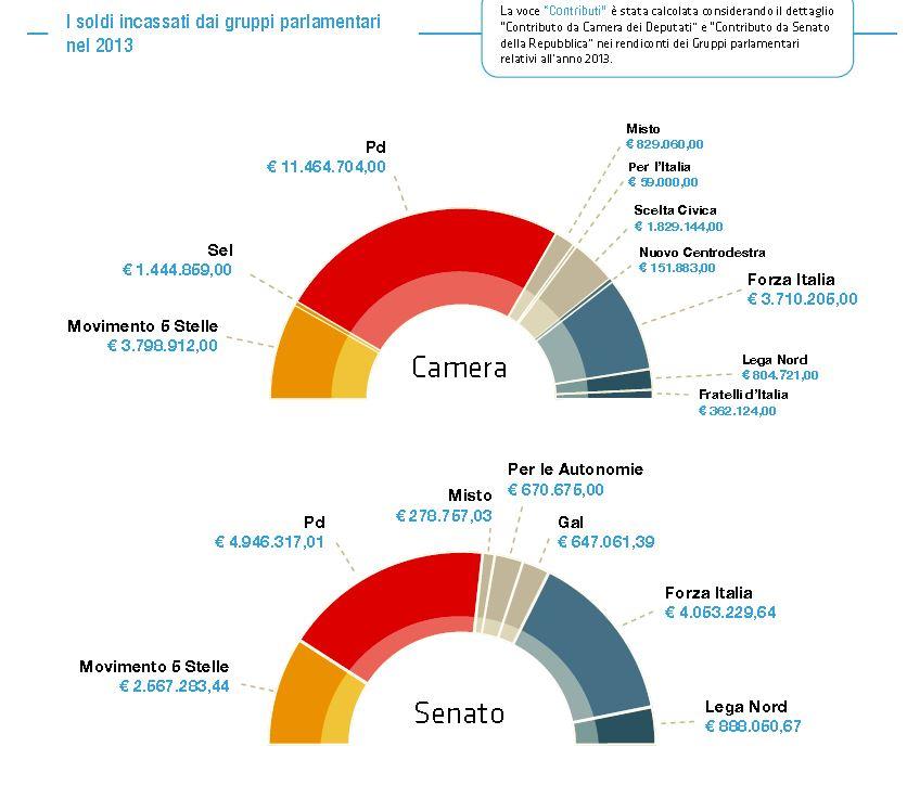 Tutti i soldi ai partiti dal 1994 ad oggi nextquotidiano for Gruppi parlamentari