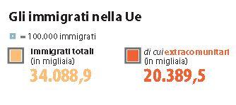 immigrati nella UE 1