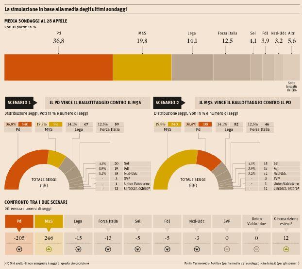 italicum elezioni simulazione