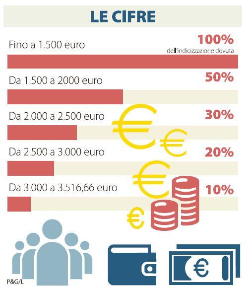 pensioni rivalutate quanto